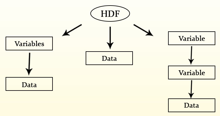 HDF Multi-Dimensional Data